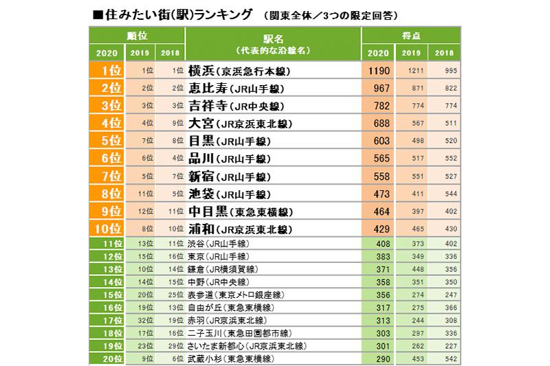 SUUMO住みたい街ランキング2020 関東版
