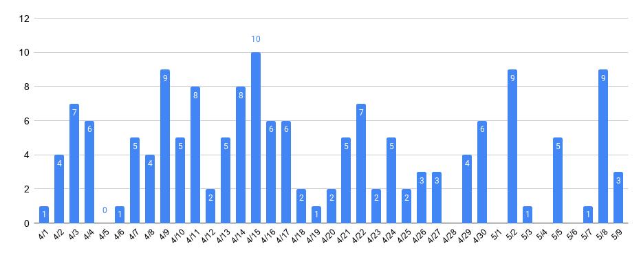 【新型コロナウイルス】さいたま市内の感染者数推移